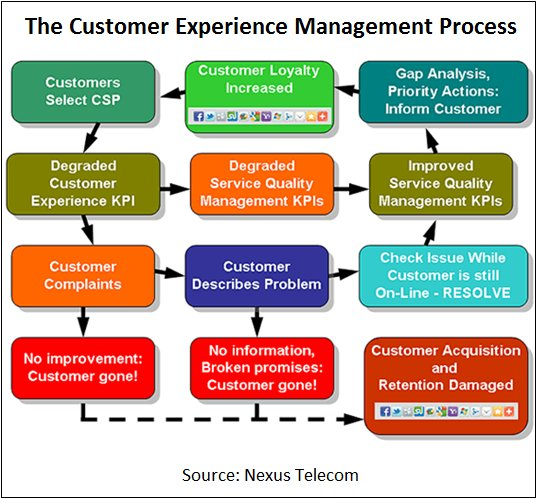 Customer Relationship Management as Exemplified by Oracle Corporation